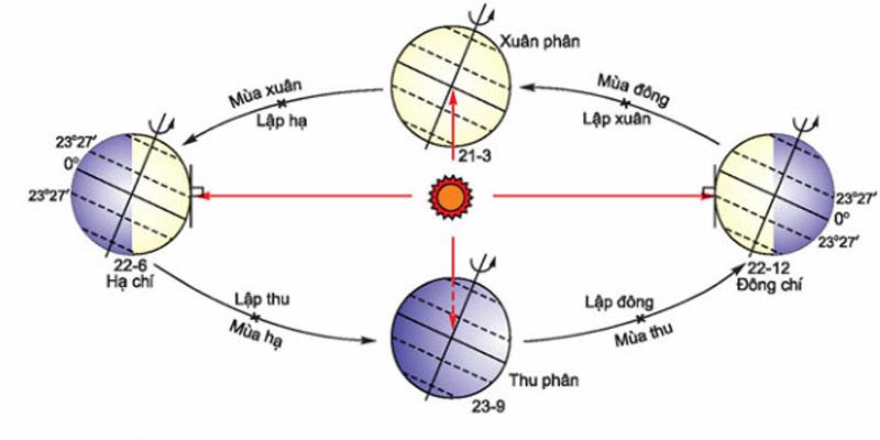 Sự thay đổi thời gian giữa ngày và đêm vào các mùa trong năm