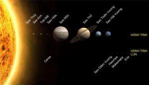 Hệ quả chuyển động xung quanh Mặt trời của Trái đất