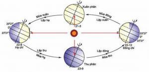 Hệ quả của Trái đất quay quanh Mặt trời